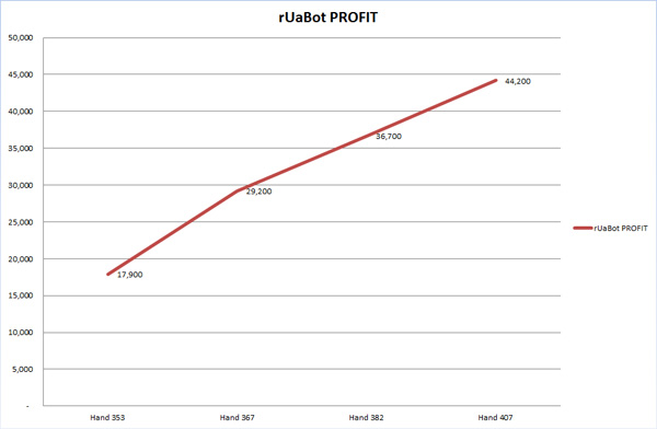 POKERSTARS LIMIT CHALLENGE rUaBot PROFIT GRAPH