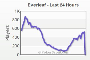 everleaf stops us french players